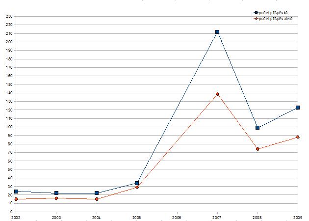 graf popisující počet příspěvků a přispěvatelů poslaných do soutěže Vidoucí